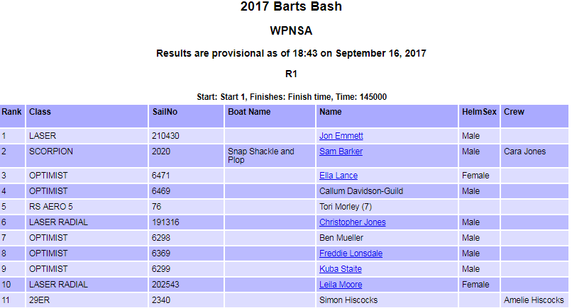Bart's Bash Result 2017. Weymouth and Portland National Sailing Academy